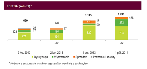 EBITDA 2 kw. 2014 - wykres_small.png