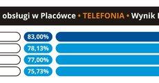 Jakość obsługi w placówce - Telefonia - 2017.07 - RGB.jpg