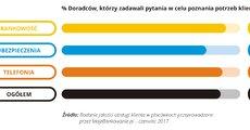 Jakość obsługi w placówce - 2017-07 - 07 - RGB.jpg