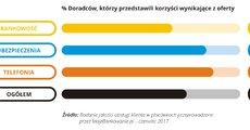 Jakość obsługi w placówce - 2017-07 - 08 - RGB.jpg