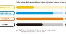 Jakość obsługi w placówce - 2017-07 - 10 - RGB.jpg