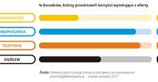 Jakość obsługi w placówce - 2017-09 - 08 - RGB.jpg
