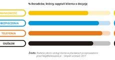 Jakość obsługi w placówce - 2017-09 - 09 - RGB.jpg