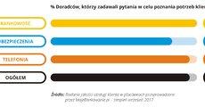 Jakość obsługi w placówce - 2017-09 - 07 - RGB.jpg