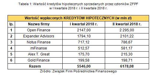 Tabela 1. Wartość kredytów hipotecznych sprzedawanych przez członków ZFPF w I kw. 2018 r. i II kw. 2