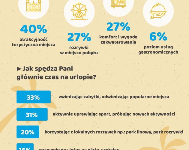 Polka na letnim urlopie 2018. Wyniki sondy
