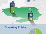 Liczba ładowarek do elektryków w sieci GreenWay przekroczyła setkę