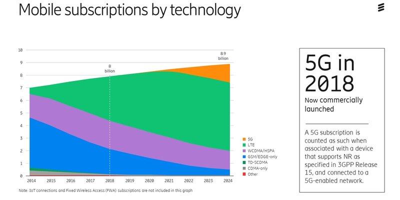Ericsson Mobility Report_Nov 2018