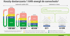 GWP_infografika_koszt_dostarczenia_1kWh.jpg