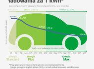 Nowa polityka cenowa GreenWay Polska pomoże  kierowcom optymalizować koszty ładowania