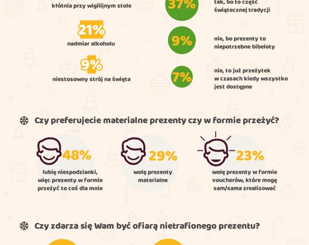Święta też  mają ciemną stronę –  stresują 65% Polaków