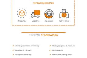 2018 r. – Gdzie chcieli pracować Polacy.png