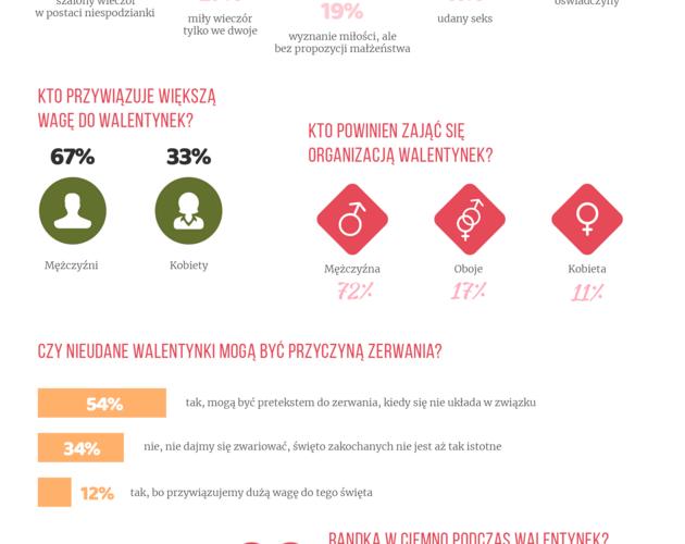 Polki coraz częściej podchodzą do Walentynek z dystansem. Wyniki badania