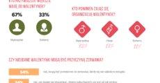 Walentynki2019 według Polaków_infografika_prezentmarzeń_jpg.png