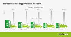 GW_infografika_max charging power new EV models_PL.jpg