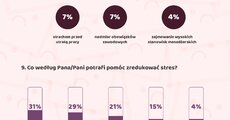 Polacy a stres w pracy i w życiu_infografika_png.png
