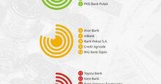 Najlepsza jakość obsługi w kanałach zdalnych - Bankowość - 2019-06 - A.jpg