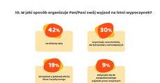 Zwyczaje urlopowe Polaków_infografika_png.png