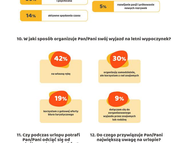 45% Polaków odpoczywając chce odciąć się od pracy