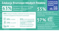 Inforgrafika_Edukacja finansowa młodych Polaków.jpg