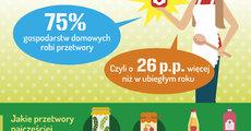 Barometr Providenta_Coraz wiecej Polaków robi domowe przetwory_GRAFIKA_sierpień 2019.jpg