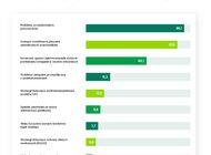 Brak pracowników może pogorszyć kondycję 66 proc. firm z sektora MŚP
