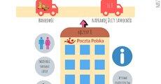 Dzień Transportu w Poczcie Polskiej 2019.jpg