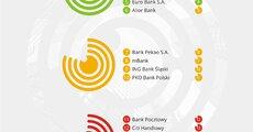 Najlepsza jakość obsługi w kanałach zdalnych - Bankowość - 2 fala.jpg
