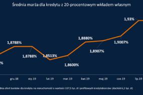 marża_kredytu 20 proc wkład.png