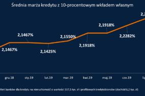 marża kredytu 10 proc wkład.png
