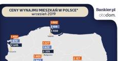 ceny wynaju mieszkan w Polsce 09 19.png