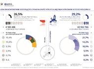 Raport: sektory intensywnie korzystające z praw własności intelektualnej - Polska w centrum uwagi