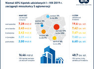 Analiza BIK: Niemal 40% hipotek udzielonych w okresie styczeń – sierpień 2019 r. zaciągnęli mieszkańcy 5 aglomeracji