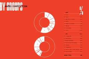 26 Golden Drum - Competition Infographics - by Groups.jpg