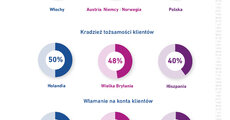 BIK_Experian_Infografika o fraudach_03122019.jpg
