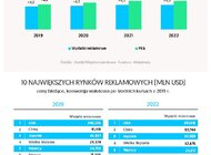Zenith: Inflacja w mediach rośnie szybciej niż wydatki na reklamę na świecie