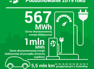 GreenWay Polska podsumowuje rok 2019