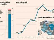 Polacy masowo zakładają firmy