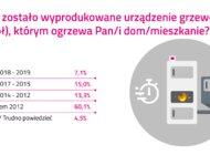 60 proc. pieców węglowych w sercu Śląska do wymiany