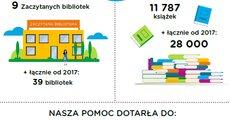 Zaczytane biblioteki.png