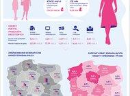 Analiza BIK: Portret kredytowy Polki 2020