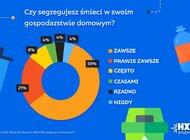 Starcom HX Study: Polacy zaczęli segregować odpady