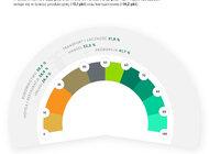Barometr EFL na II kwartał 2020/    8 na 10 restauracji i hoteli z coraz większymi problemami finansowymi. W 2020 roku wiele z nich może upaść