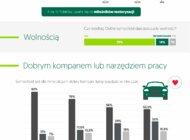 EFL: Czym jest samochód dla różnych pokoleń Polaków?