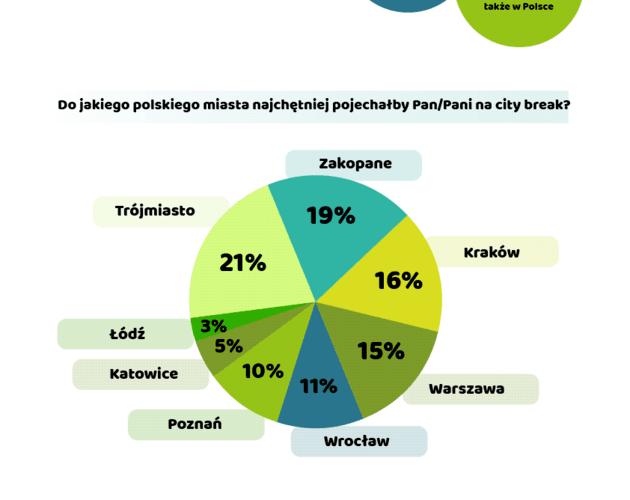 City break po polsku. Wyniki sondy