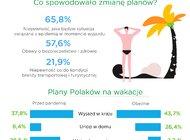 Polacy rezygnują z wakacyjnych wyjazdów