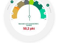 Barometr EFL na III kwartał 2020. Małe i średnie firmy w lepszych nastrojach niż na początku roku. Poziom Barometru EFL na III kwartał 2020 wyższy niż przed wybuchem pandemii