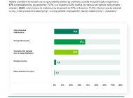 Barometr COVID-19: im dłużej trwa epidemia koronawirusa, tym bardziej realnie polskie MŚP spoglądają w przyszłość