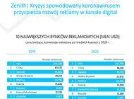 Zenith: Kryzys spowodowany koronawirusem przyspieszył rozwój reklamy w kanale digital, której udział w globalnym rynku po raz pierwszy przekroczył 50%