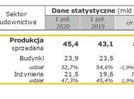 Wyniki Grupy Budimex po I półroczu 2020 roku